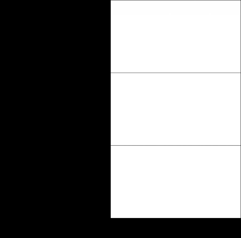 3x1 - lentelė